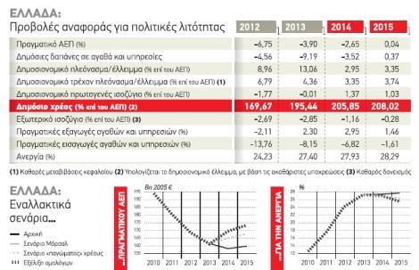 Τρεις εναλλακτικές προτάσεις για την Ελλάδα